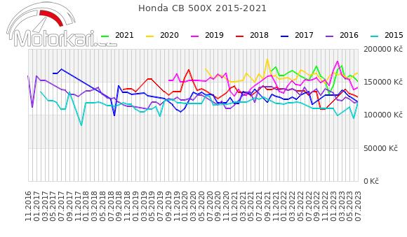 Honda CB 500X 2015-2021