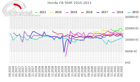 Honda CB 500F 2015-2021