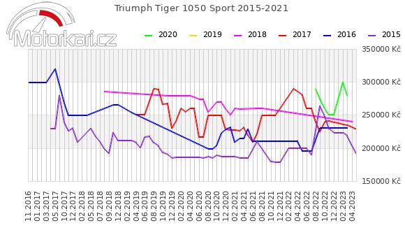 Triumph Tiger 1050 Sport 2015-2021