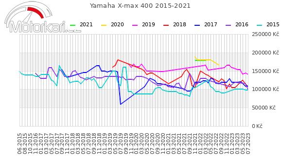 Yamaha X-max 400 2015-2021