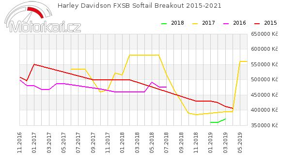 Harley Davidson FXSB Softail Breakout 2015-2021