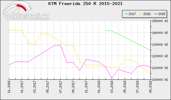 KTM Freeride 250 R 2015-2021