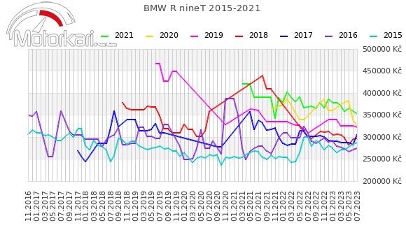 BMW R nineT 2015-2021