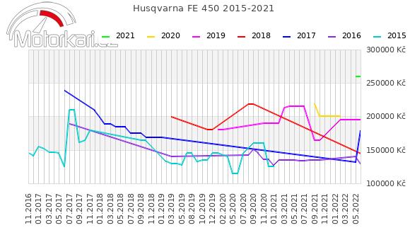 Husqvarna FE 450 2015-2021