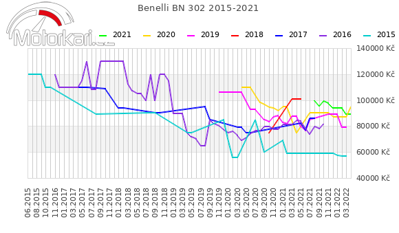 Benelli BN 302 2015-2021