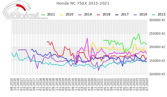 Honda NC 750X 2015-2021
