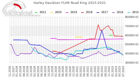 Harley Davidson FLHR Road King 2015-2021