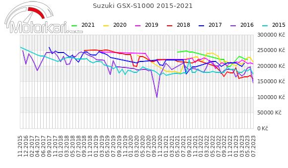 Suzuki GSX-S1000 2015-2021