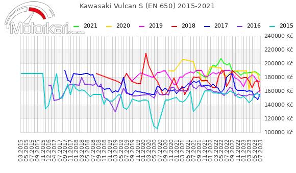 Kawasaki Vulcan S (EN 650) 2015-2021
