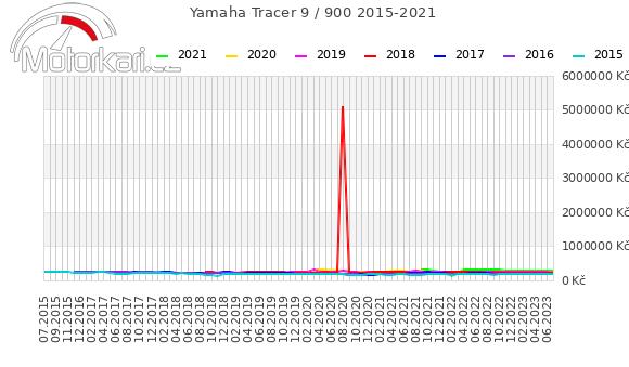 Yamaha Tracer 900 2015-2021