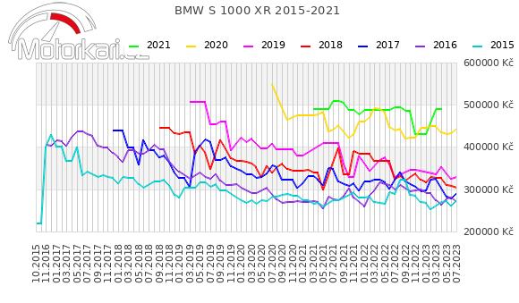 BMW S 1000 XR 2015-2021