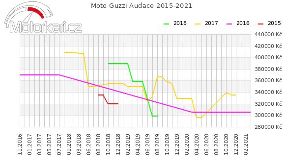 Moto Guzzi Audace 2015-2021