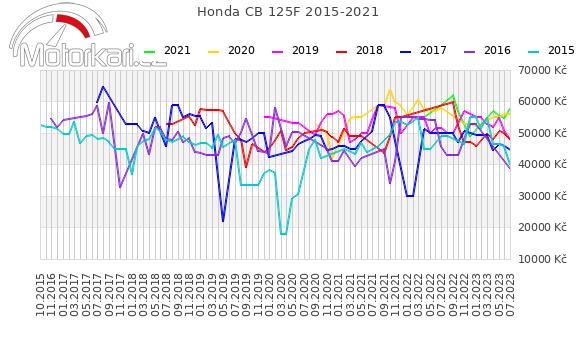 Honda CB 125F 2015-2021