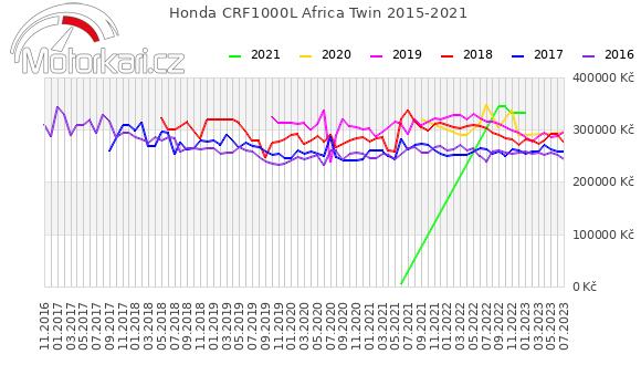 Honda CRF1000L Africa Twin 2015-2021