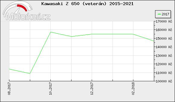 Kawasaki Z 650 (veterán) 2015-2021