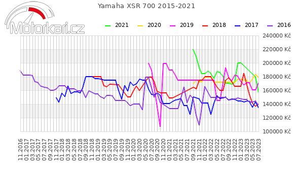 Yamaha XSR 700 2015-2021