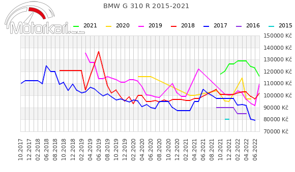BMW G 310 GS 2015-2021
