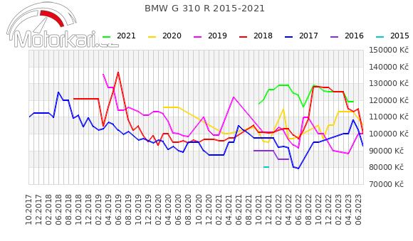 BMW G 310 R 2015-2021