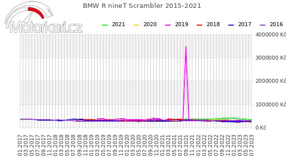 BMW R nineT Scrambler 2015-2021