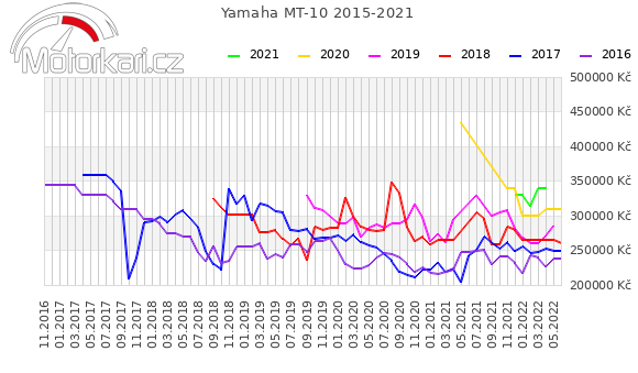 Yamaha MT-10 2015-2021