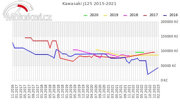 Kawasaki J125 2015-2021