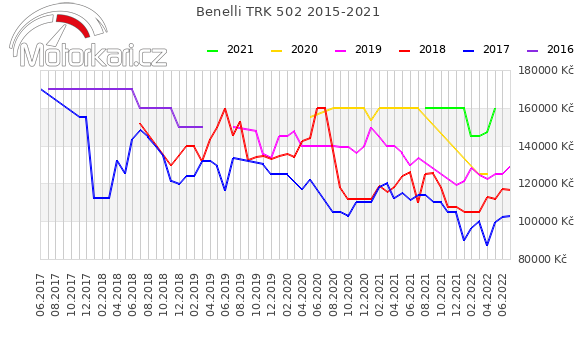Benelli TRK 502 2015-2021