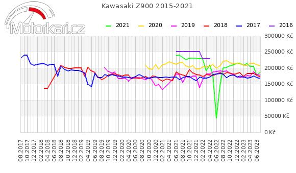 Kawasaki Z900 2015-2021