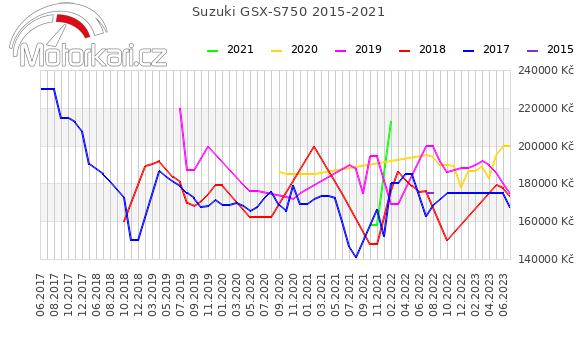 Suzuki GSX-S750 2015-2021