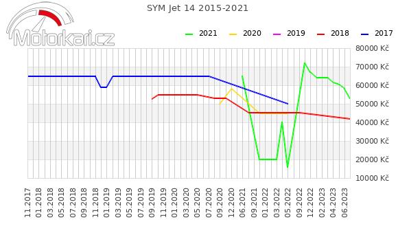 SYM Jet 14 2015-2021