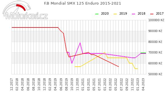 F.B Mondial SMX 125 Enduro 2015-2021