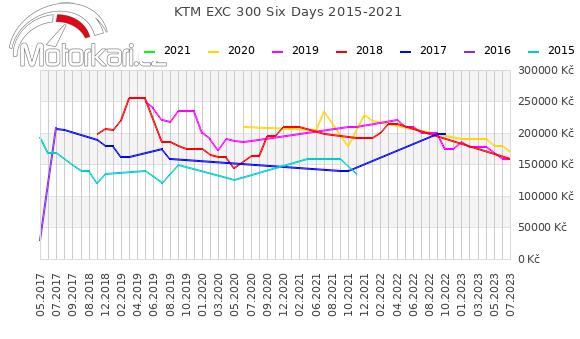 KTM EXC 300 Six Days 2015-2021