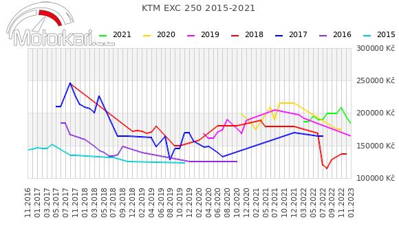 KTM EXC 250 2015-2021