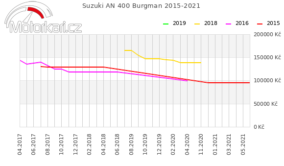 Suzuki AN 400 Burgman 2015-2021