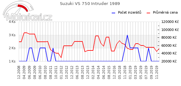 Suzuki VS 750 Intruder 1989