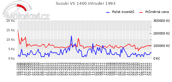 Suzuki VS 1400 Intruder 1993