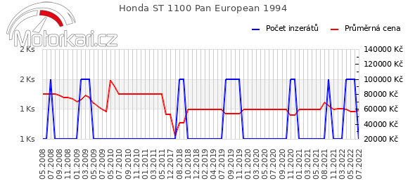 Honda ST 1100 Pan European 1994