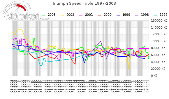 Triumph Speed Triple 1997-2003