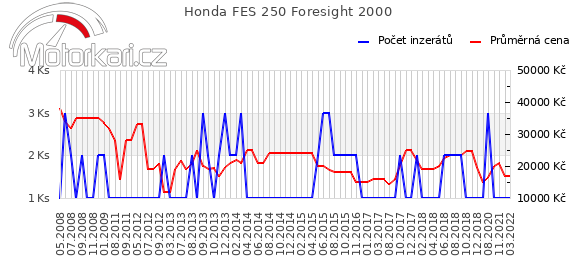 Honda FES 250 Foresight 2000