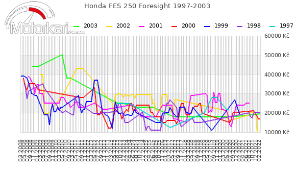 Honda FES 250 Foresight 1997-2003