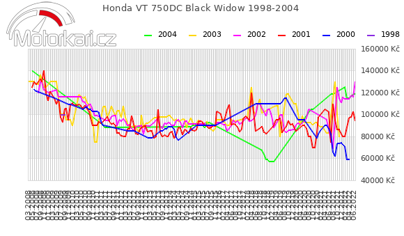 Honda VT 750DC Black Widow 1998-2004