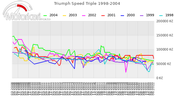 Triumph Speed Triple 1998-2004