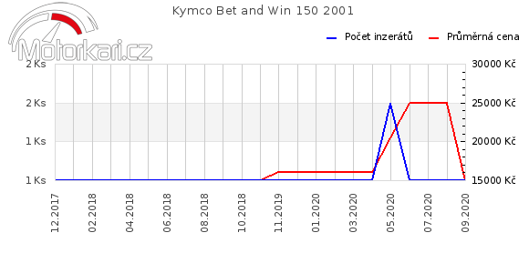 Kymco Bet and Win 150 2001