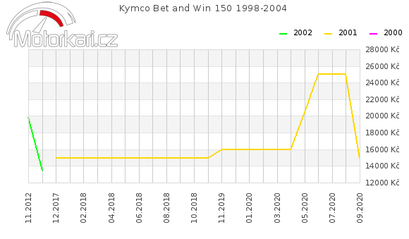 Kymco Bet and Win 150 1998-2004