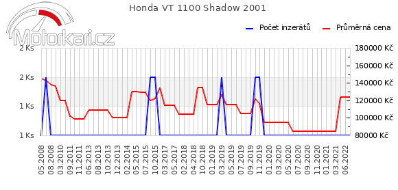 Honda VT 1100 Shadow 2001