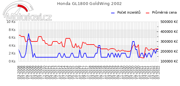 Honda GL1800 GoldWing 2002