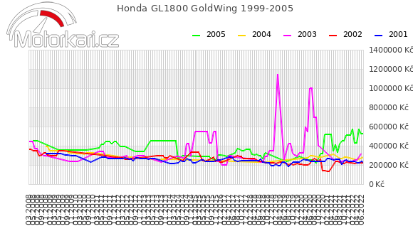 Honda GL1800 GoldWing 1999-2005