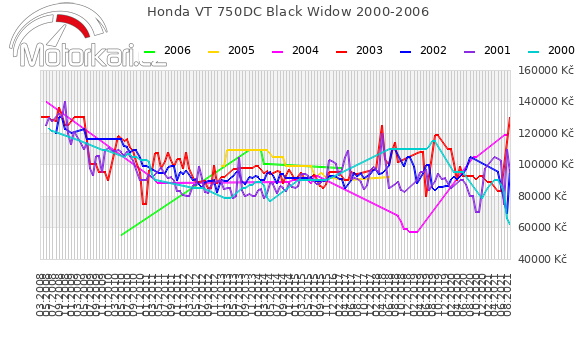 Honda VT 750DC Black Widow 2000-2006