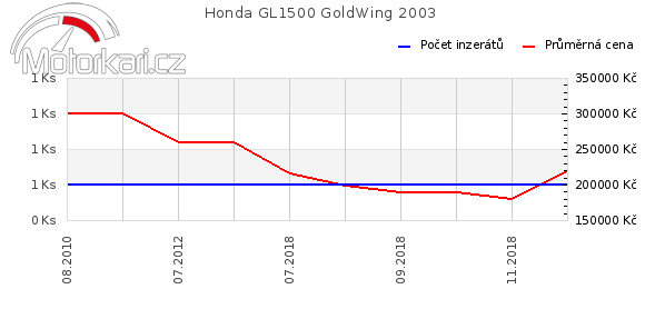 Honda GL1500 GoldWing 2003