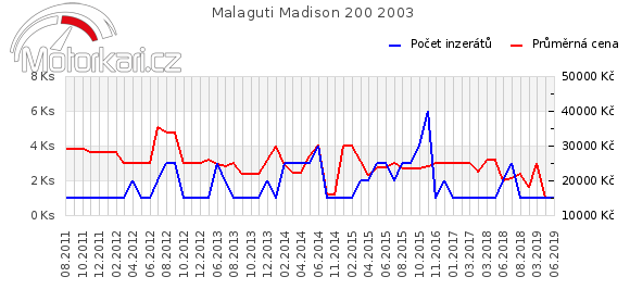 Malaguti Madison 200 2003