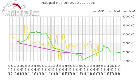 Malaguti Madison 200 2000-2006